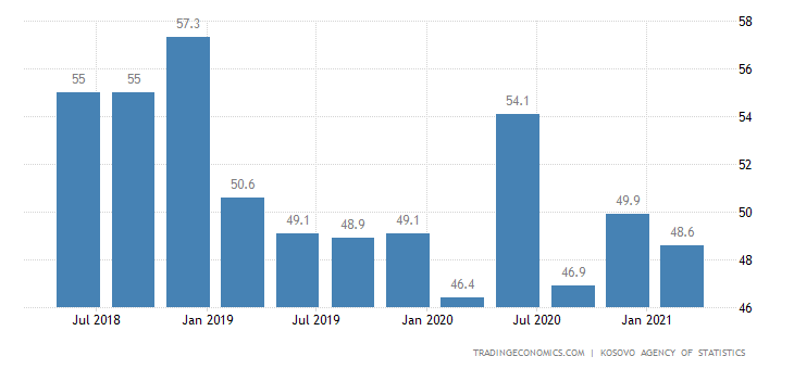 Kosovo Youth Unemployment Rate