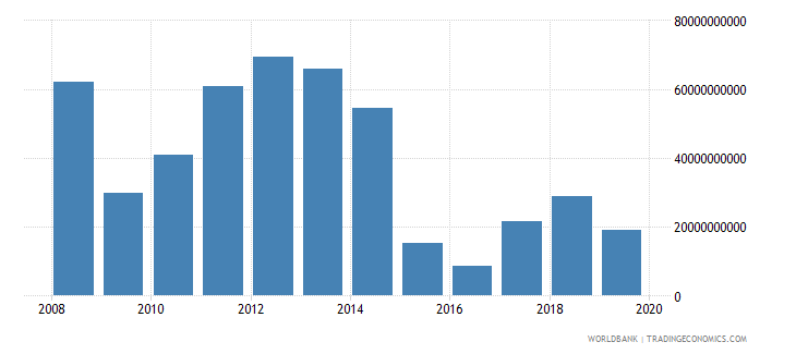 kuwait adjusted net savings excluding particulate emission damage us dollar wb data