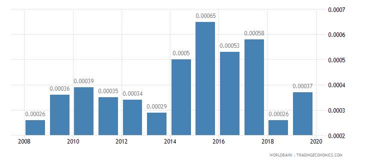 kuwait adjusted savings net forest depletion percent of gni wb data