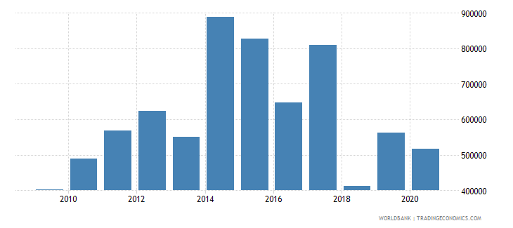 kuwait adjusted savings net forest depletion us dollar wb data