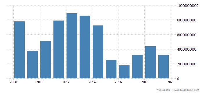 kuwait adjusted savings net national savings us dollar wb data