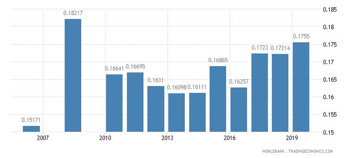 kuwait adjusted savings particulate emission damage percent of gni wb data