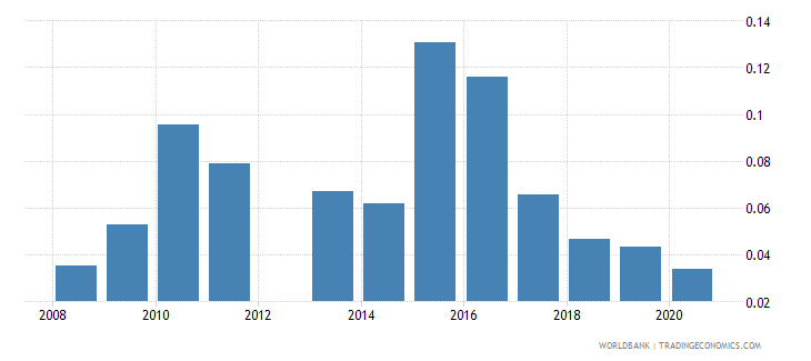 kuwait agricultural raw materials exports percent of merchandise exports wb data