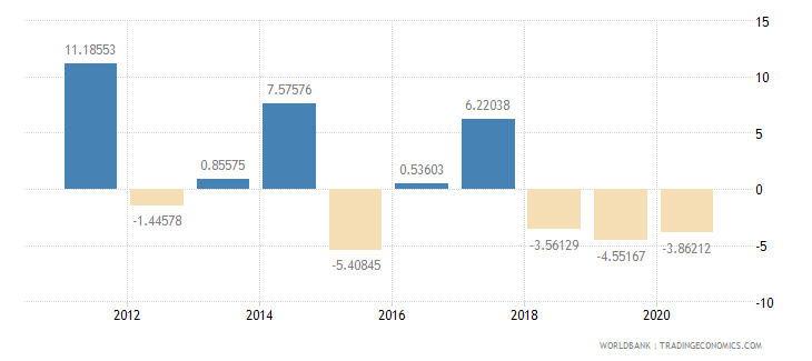 kuwait agriculture value added annual percent growth wb data