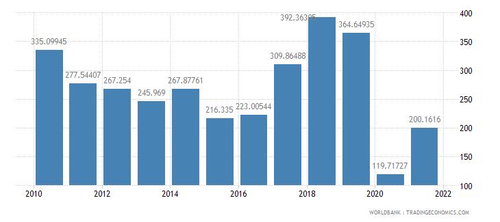 kuwait air transport freight million ton km wb data