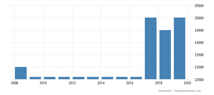 kuwait armed forces personnel total wb data