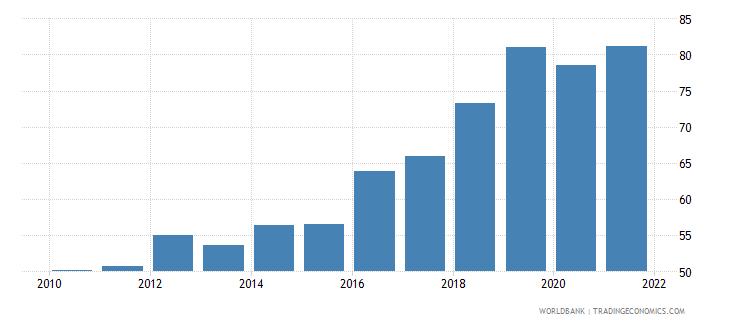 kuwait atms per 100000 adults gfd wb data