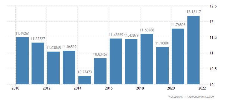kuwait bank capital to assets ratio percent wb data