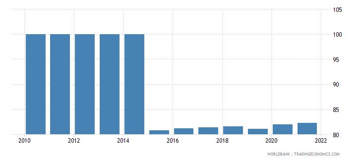 kuwait bank concentration percent wb data