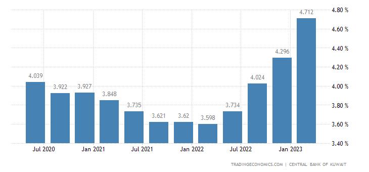 Kuwait Bank Lending Rate