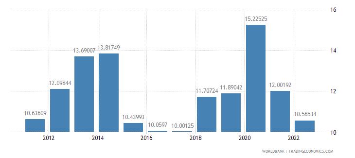 kuwait bank liquid reserves to bank assets ratio percent wb data