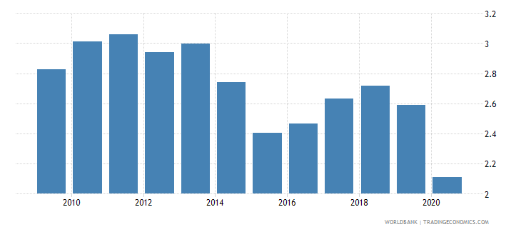 kuwait bank net interest margin percent wb data