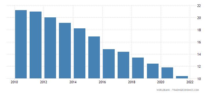 kuwait birth rate crude per 1 000 people wb data