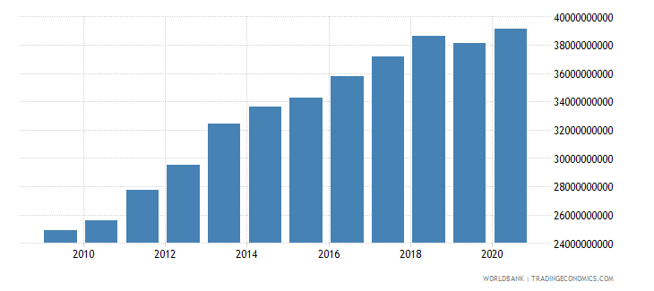 kuwait broad money current lcu wb data