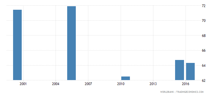 kuwait cause of death by injury ages 15 34 male percent relevant age wb data