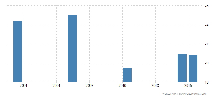 kuwait cause of death by injury ages 35 59 male percent relevant age wb data