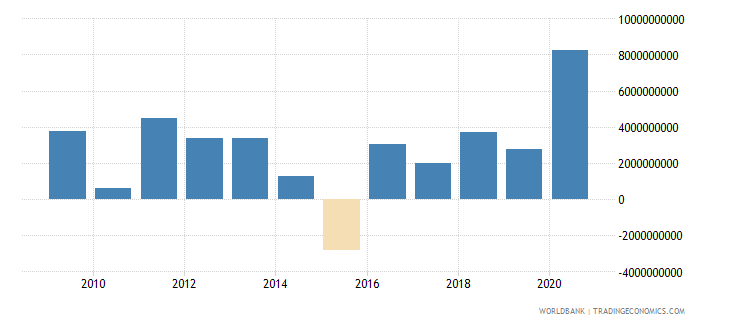 kuwait changes in net reserves bop us dollar wb data