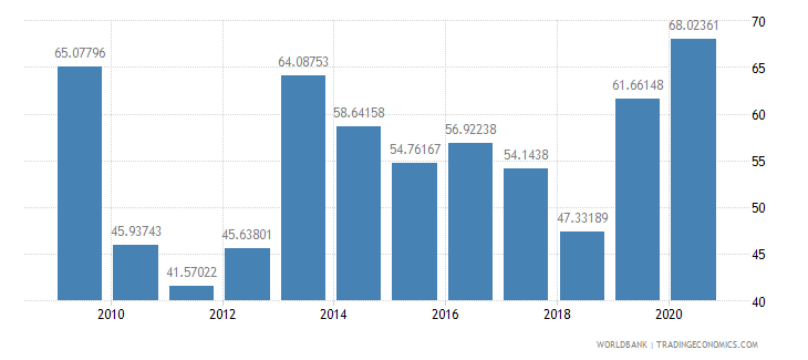 kuwait communications computer etc percent of service exports bop wb data