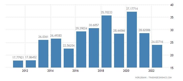 kuwait communications computer etc percent of service imports bop wb data