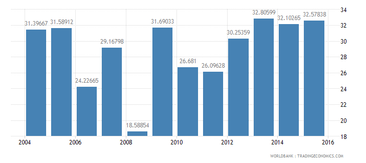 kuwait compensation of employees percent of expense wb data