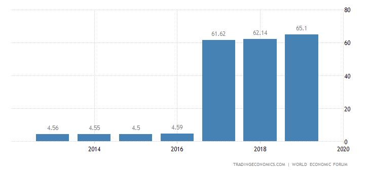 Kuwait Competitiveness Index