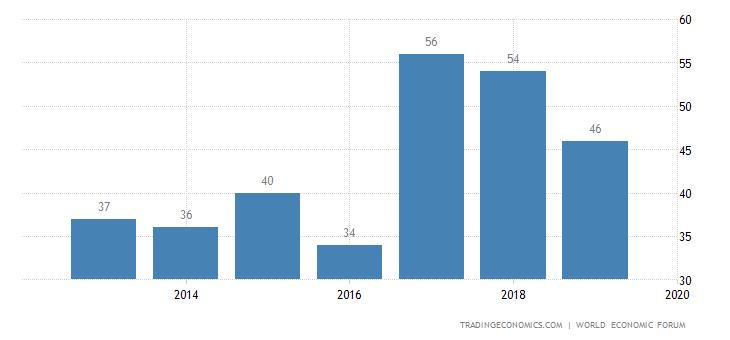 Kuwait Competitiveness Rank