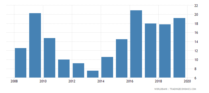 kuwait consolidated foreign claims of bis reporting banks to gdp percent wb data