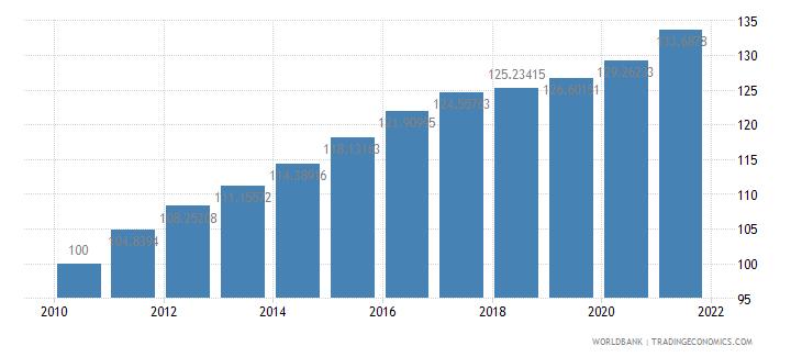 kuwait consumer price index 2005  100 wb data