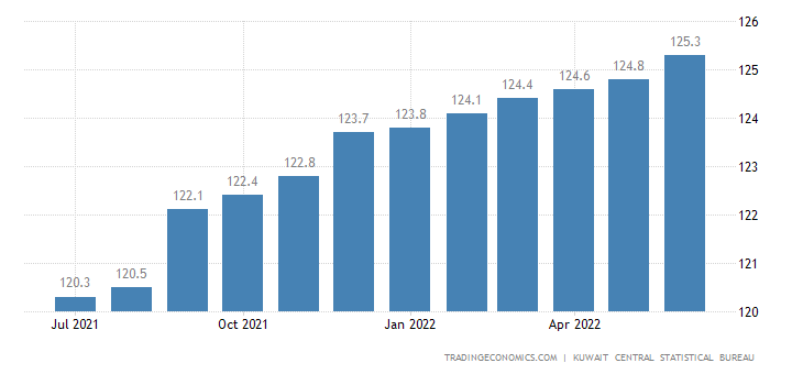 Kuwait Consumer Price Index Cpi