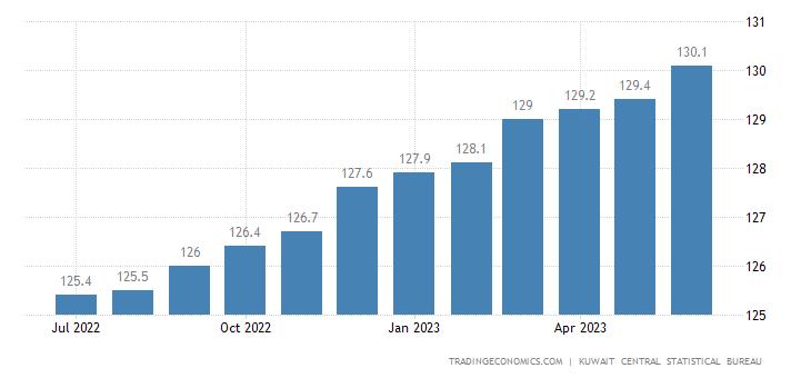 Kuwait Consumer Price Index Cpi