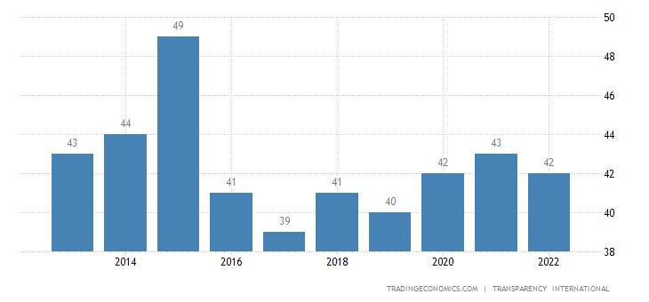 Kuwait Corruption Index