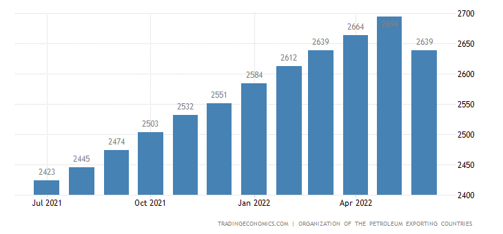 Kuwait Crude Oil Production