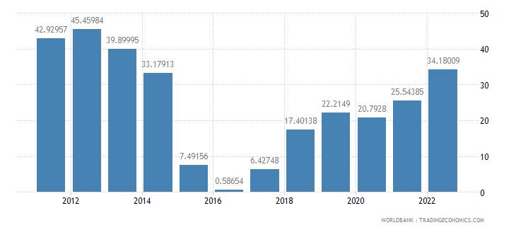 kuwait current account balance percent of gdp wb data