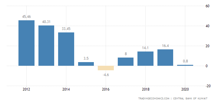 Kuwait Current Account to GDP