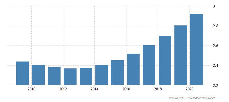 kuwait death rate crude per 1 000 people wb data