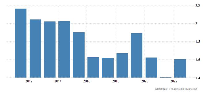 kuwait deposit interest rate percent wb data