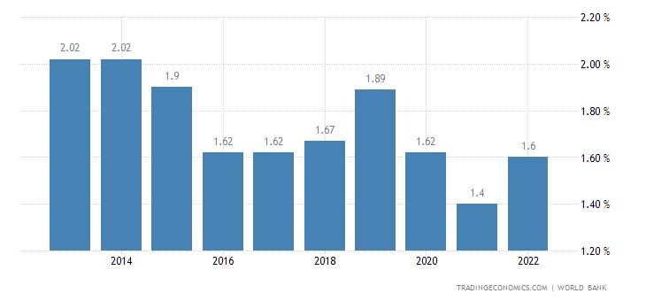 Deposit Interest Rate in Kuwait