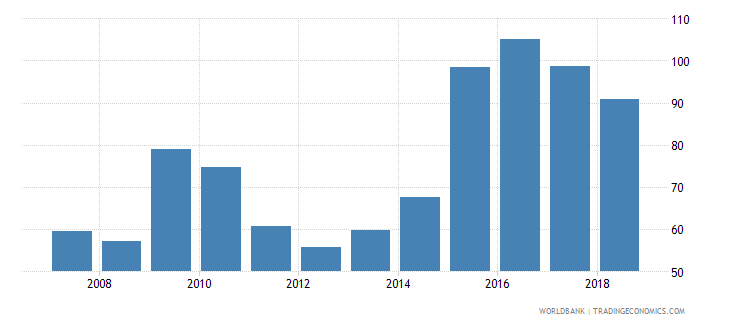 kuwait domestic credit to private sector percent of gdp wb data