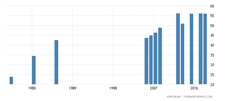 kuwait educational attainment at least completed lower secondary population 25 total percent cumulative wb data