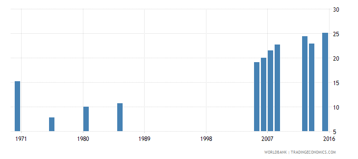 kuwait educational attainment completed lower secondary population 25 years male percent wb data