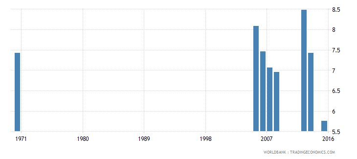 kuwait educational attainment completed primary population 25 years male percent wb data