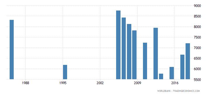 kuwait elderly illiterate population 65 years male number wb data