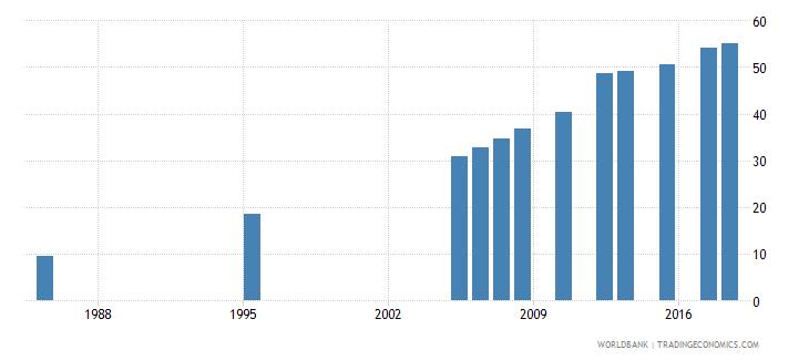 kuwait elderly literacy rate population 65 years female percent wb data