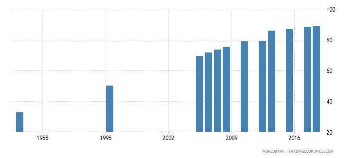 kuwait elderly literacy rate population 65 years male percent wb data
