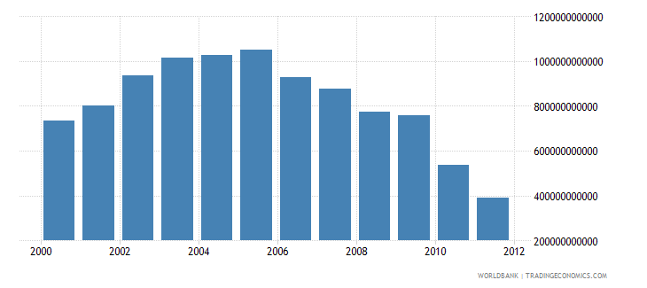 kuwait electricity production from oil sources kwh wb data