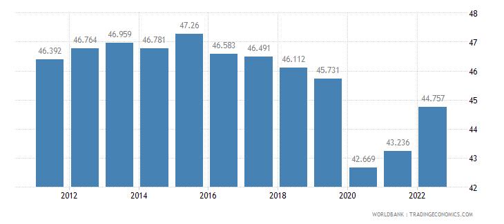 kuwait employment to population ratio 15 plus  female percent wb data
