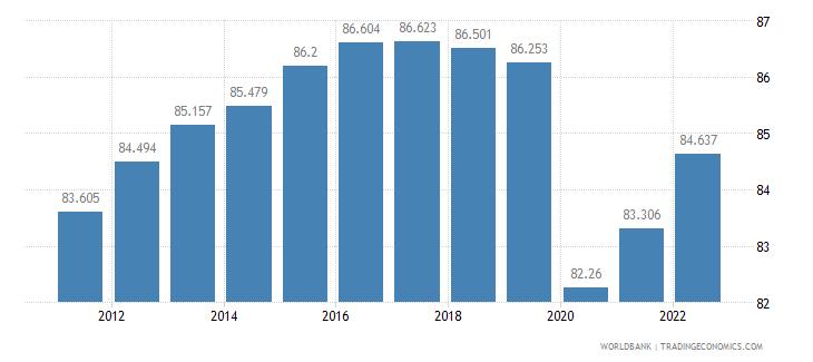 kuwait employment to population ratio 15 plus  male percent wb data
