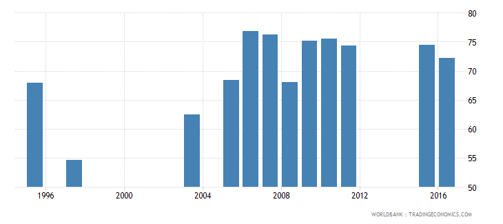 kuwait employment to population ratio 15 total percent national estimate wb data