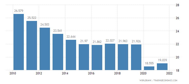 kuwait employment to population ratio ages 15 24 total percent wb data
