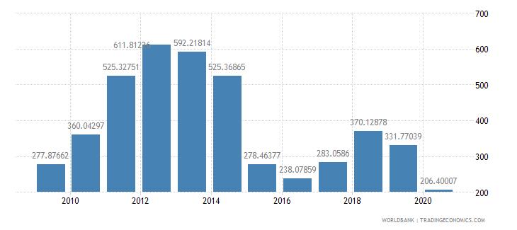 kuwait export value index 2000  100 wb data